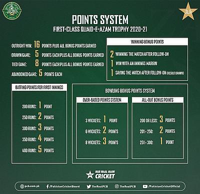 Points System for Quaid-e-Azam Trophy (first-class)