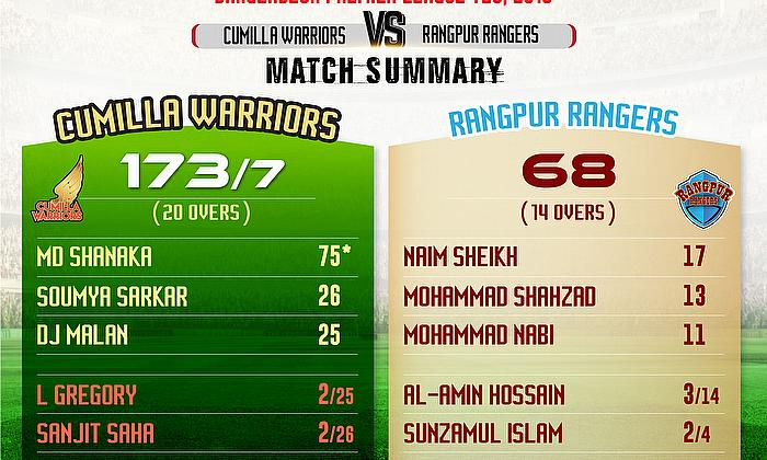 Cumilla Warriors beat Rangpur Rangers by 105 runs in BPL