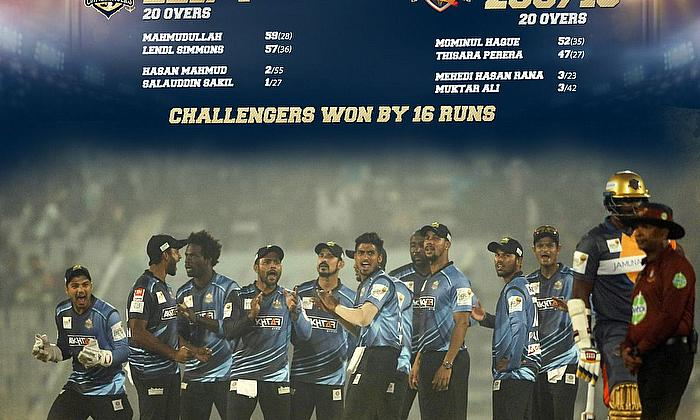 Chattogram Challengers beat Dhaka Platoon by 16 runs in BPL