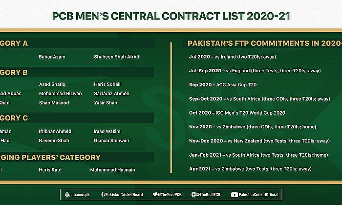 Naseem Shah named in men's central contract list for 2020-21