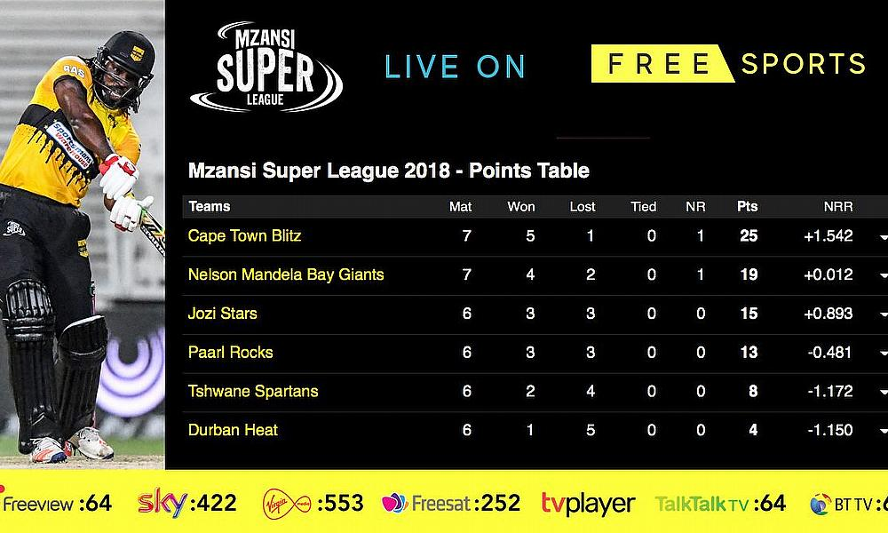 Live Cricket Streaming – Mzansi Super League T20 on