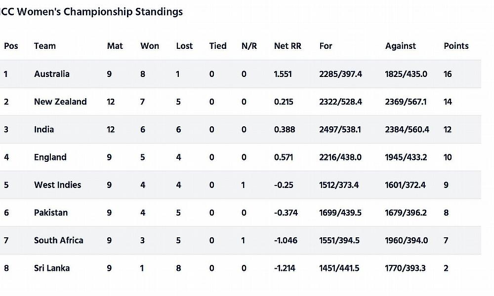 ICC Points Table