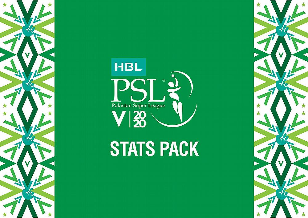 HBL PSL 2020 stats pack after 15 matches