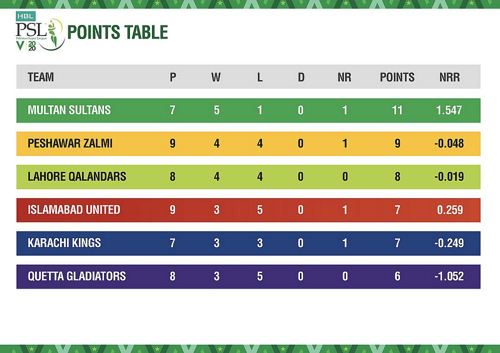 HBL PSL 2020 Points Tables after 24 matches