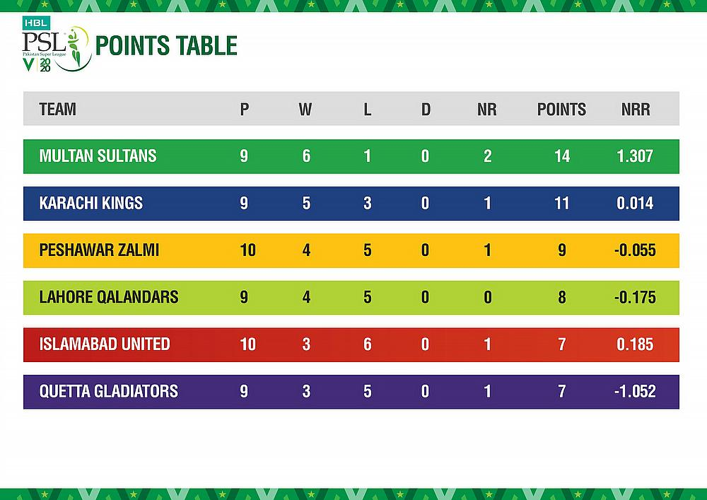 HBL PSL 2020 points table after 28 matches
