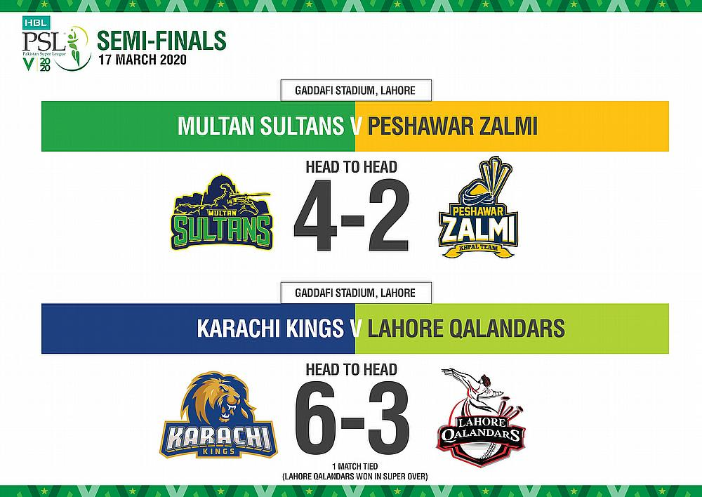 HBL PSL 2020 upcoming matches